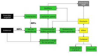 Imagen del esquema del proceso de compostaje de restos vegetales y estiércoles