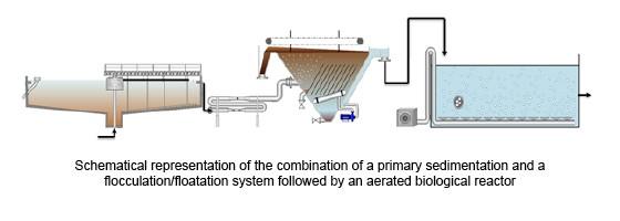 Representación esquemática de la combinación de una sedimentación primaria y un sistema de floculación/flotación, seguido de un reactor biológico aireado