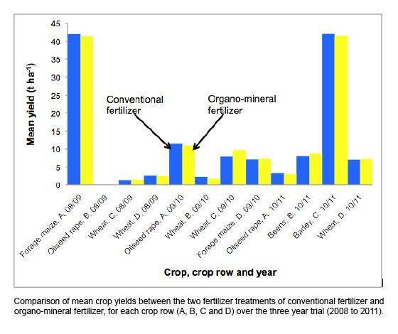 Rendimiento medio del cultivo empleando fertilizante convencional (azul) comparado con el uso de fertilizante OMF (amarillo), durante el periodo 2008-2011. Maíz forrajero, colza, trigo, habas y cebada.