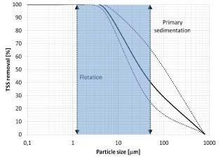 Figura 1.- La mejora de la eliminación de los SST en el tratamiento primario de aguas residuales reduce el consumo de energía y la generación del exceso de fangos en el tratamiento secundario