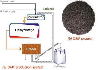 Figura 5.- El sistema de producción de OMF debe demostrar que se puede suministrar un producto consistente con la especificación