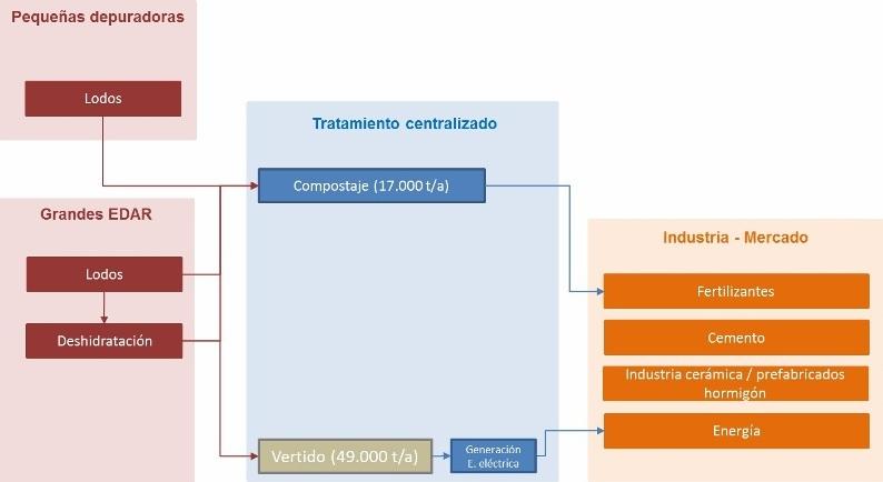 Figura 7.- Situación actual de Asturias (año 2012)