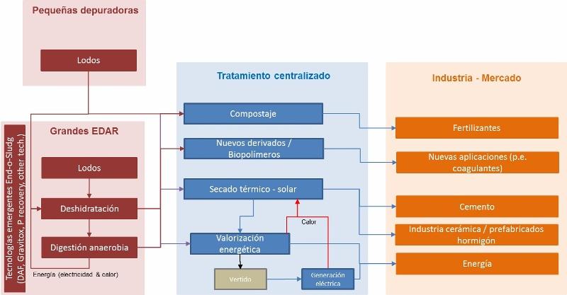 Figura 8.- Plan de gestión de lodos a largo plazo, propuesto en END-O-SLUDG