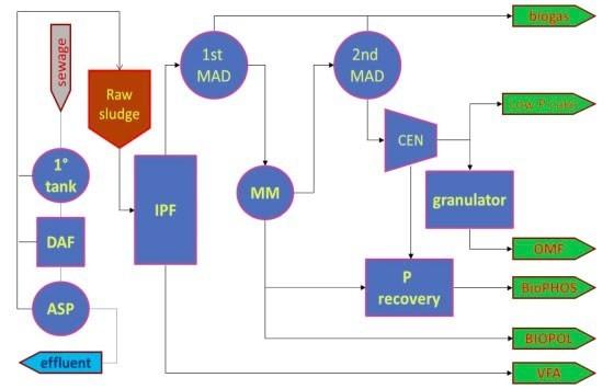 Figura 9.- Visión holñistica de un sistema para la gestión sostenible de lodos