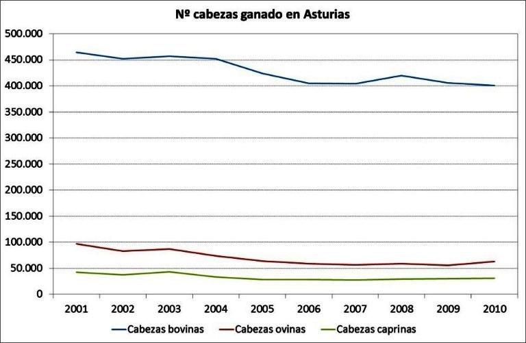 Gráfica en la que se observa como desciende el número de cabezas de ganado desde 2001