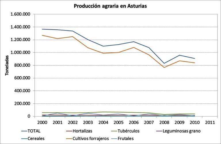 Gráfica en la que se observa como desciende la producción agraria en Asturias, especialmente de cultivos forrajeros