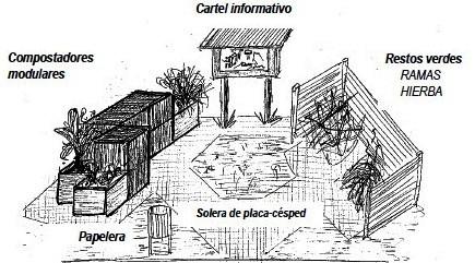 Imagen de un ejemplo de una zona de compotaje comunitario (Presentación de experiencia piloto de compostaje comunitario en la comarca de Pamplona)